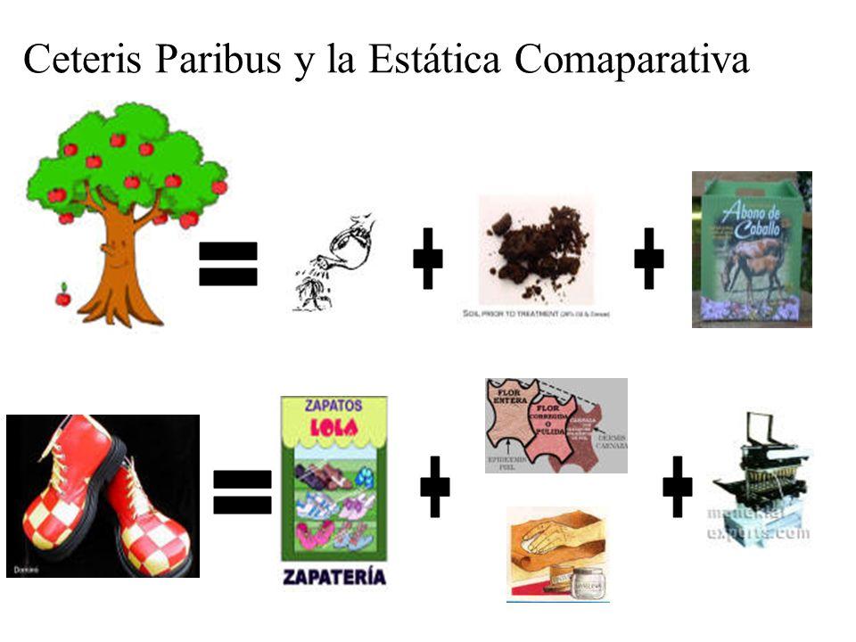 Ceteris Paribus y la Estática Comaparativa