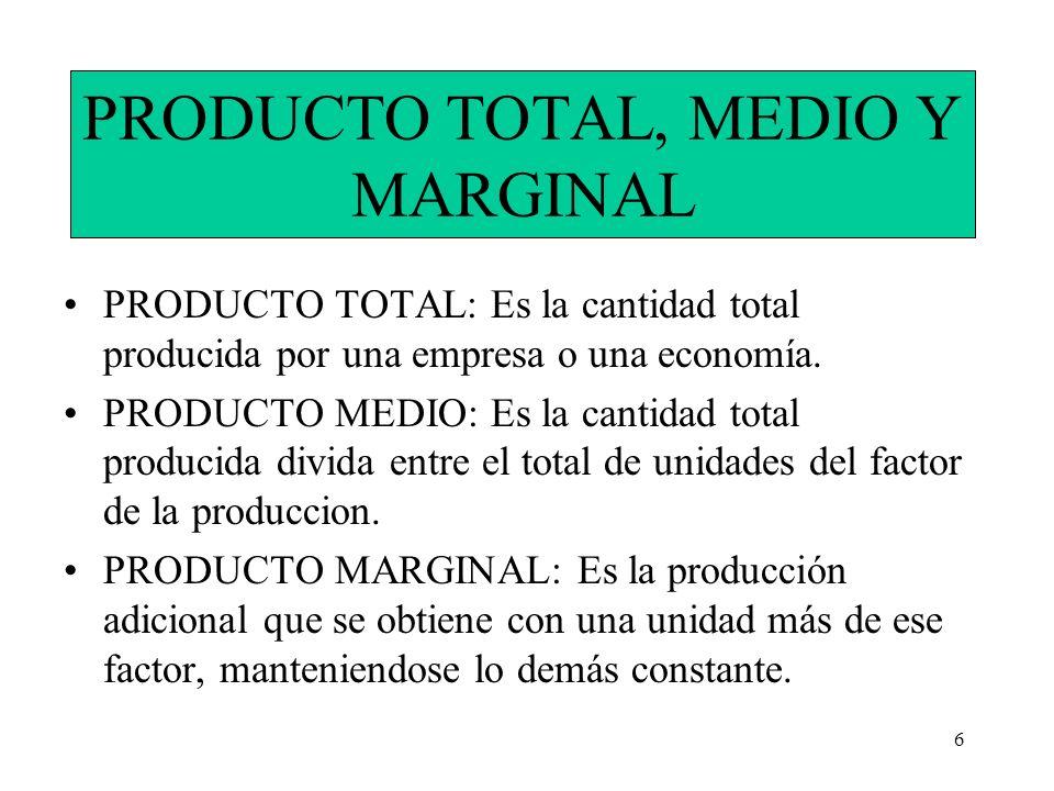 6 PRODUCTO TOTAL, MEDIO Y MARGINAL PRODUCTO TOTAL: Es la cantidad total producida por una empresa o una economía. PRODUCTO MEDIO: Es la cantidad total