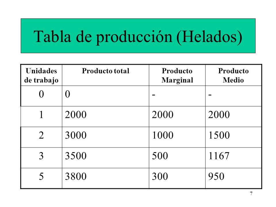7 Tabla de producción (Helados) Unidades de trabajo Producto totalProducto Marginal Producto Medio 00-- 12000 2300010001500 335005001167 53800300950