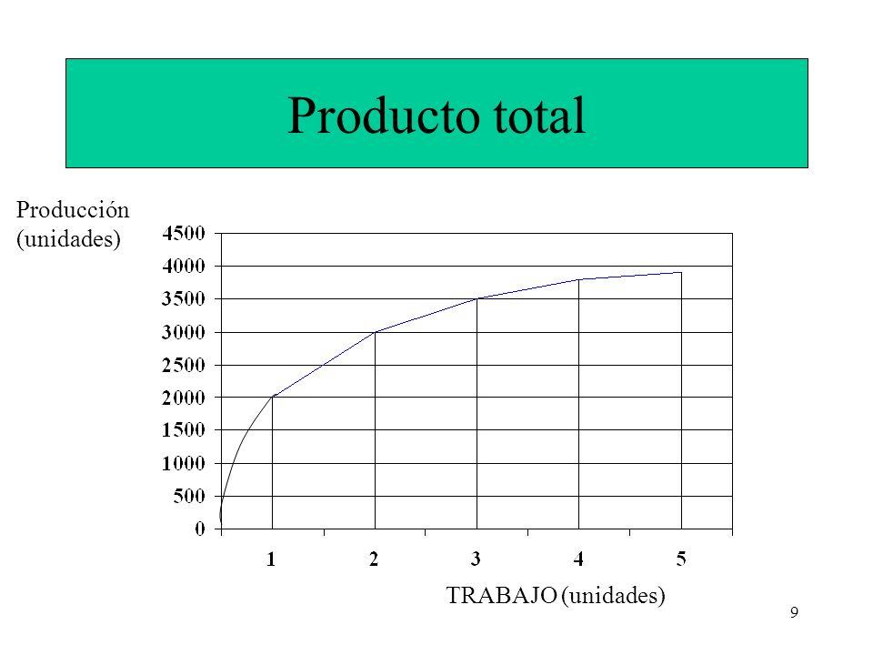 9 Producto total TRABAJO (unidades) Producción (unidades)