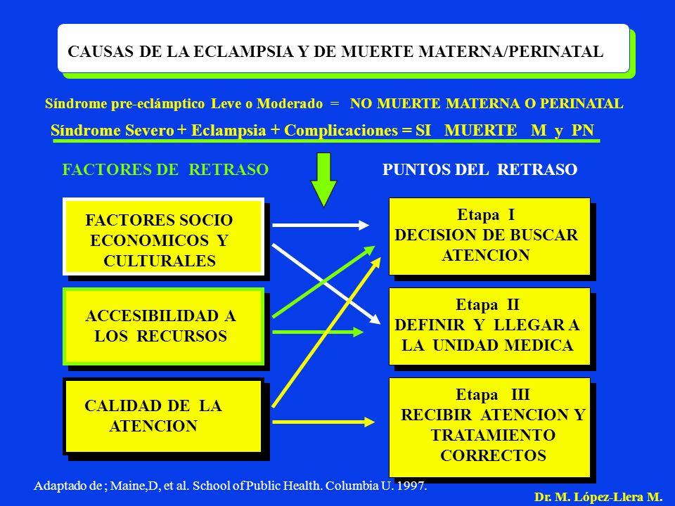 CAUSAS DE LA ECLAMPSIA Y DE MUERTE MATERNA/PERINATAL Síndrome pre-eclámptico Leve o Moderado = NO MUERTE MATERNA O PERINATAL Síndrome Severo + Eclamps