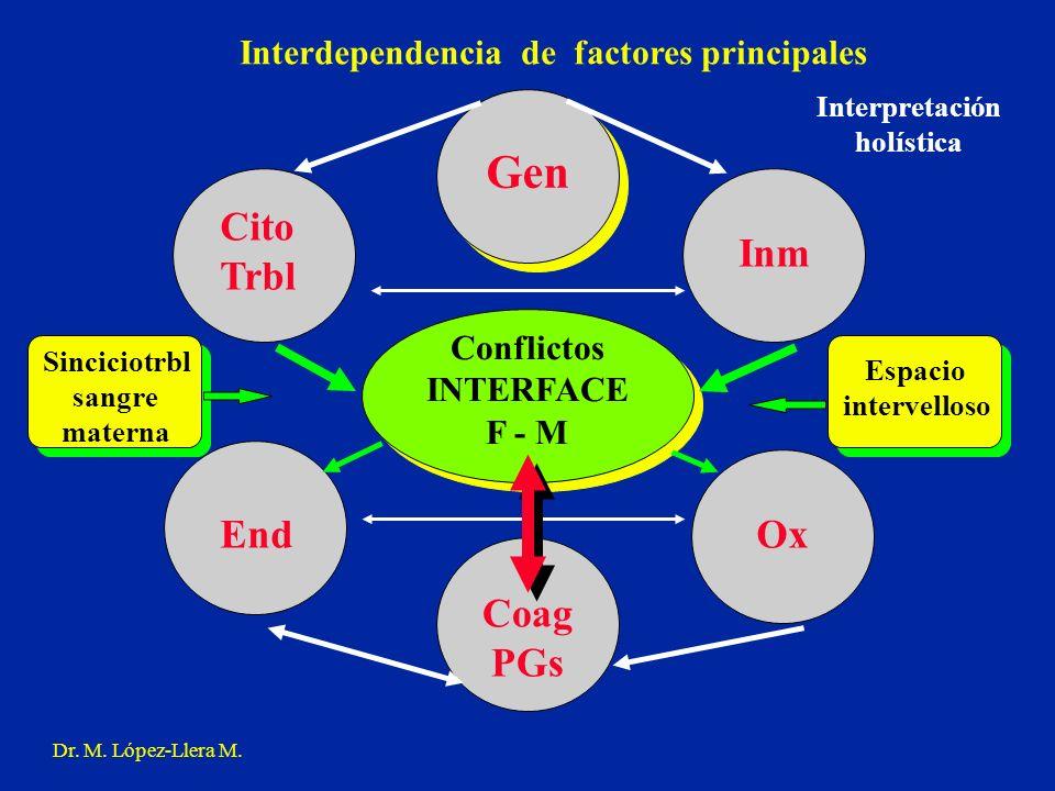 Gen Inm Cito Trbl End Coag PGs Ox Conflictos INTERFACE F - M Dr. M. López-Llera M. Interdependencia de factores principales Espacio intervelloso Sinci