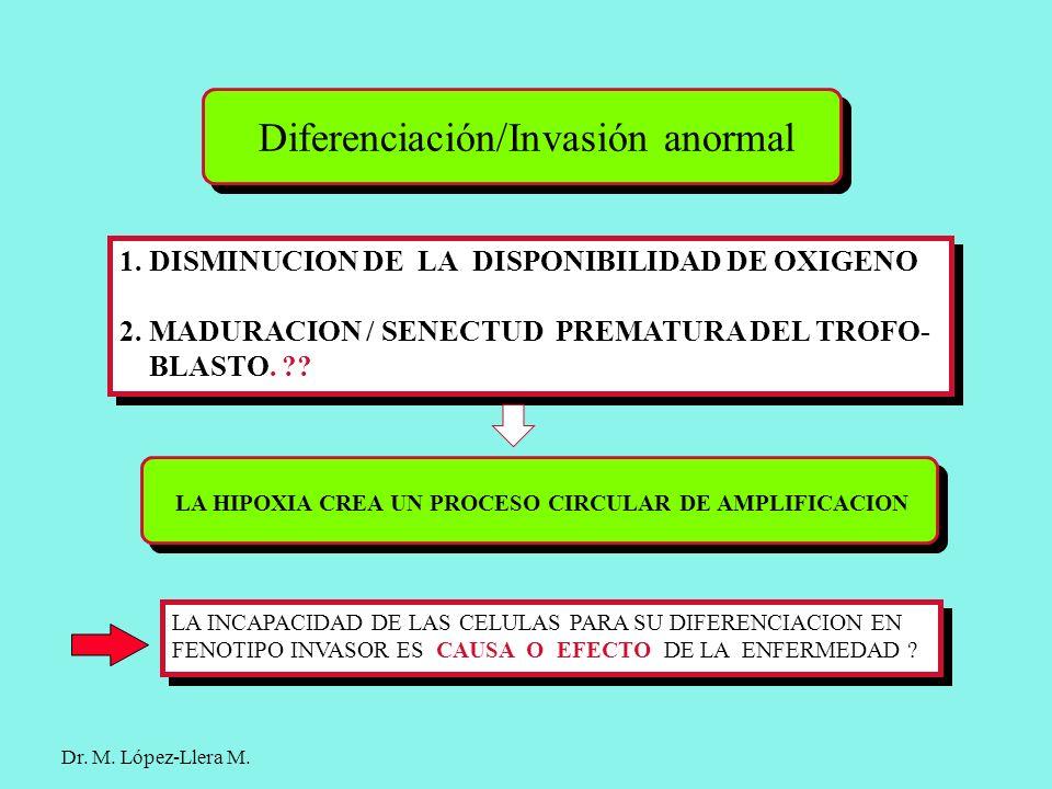 Diferenciación/Invasión anormal 1. DISMINUCION DE LA DISPONIBILIDAD DE OXIGENO 2. MADURACION / SENECTUD PREMATURA DEL TROFO- BLASTO. ?? 1. DISMINUCION