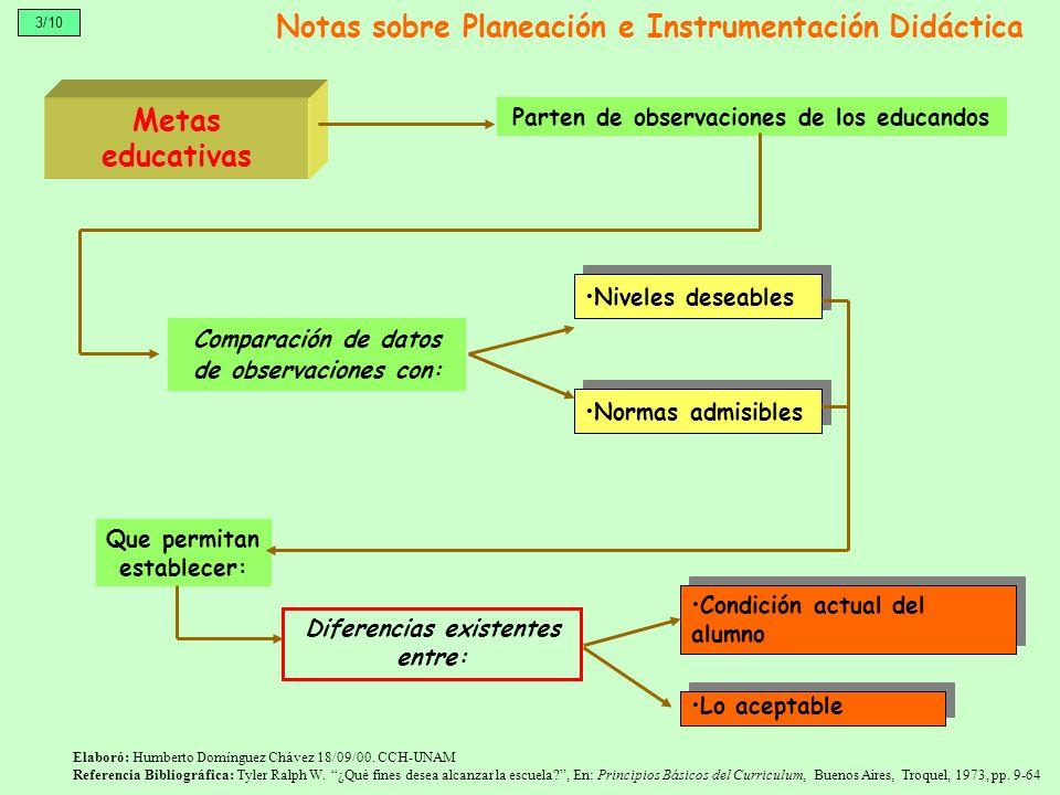 Metas educativas Que permitan establecer: Lo aceptable Notas sobre Planeación e Instrumentación Didáctica Parten de observaciones de los educandos 3/1