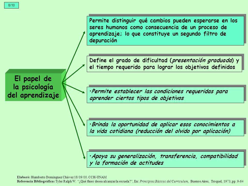 El papel de la psicología del aprendizaje Permite distinguir qué cambios pueden esperarse en los seres humanos como consecuencia de un proceso de apre
