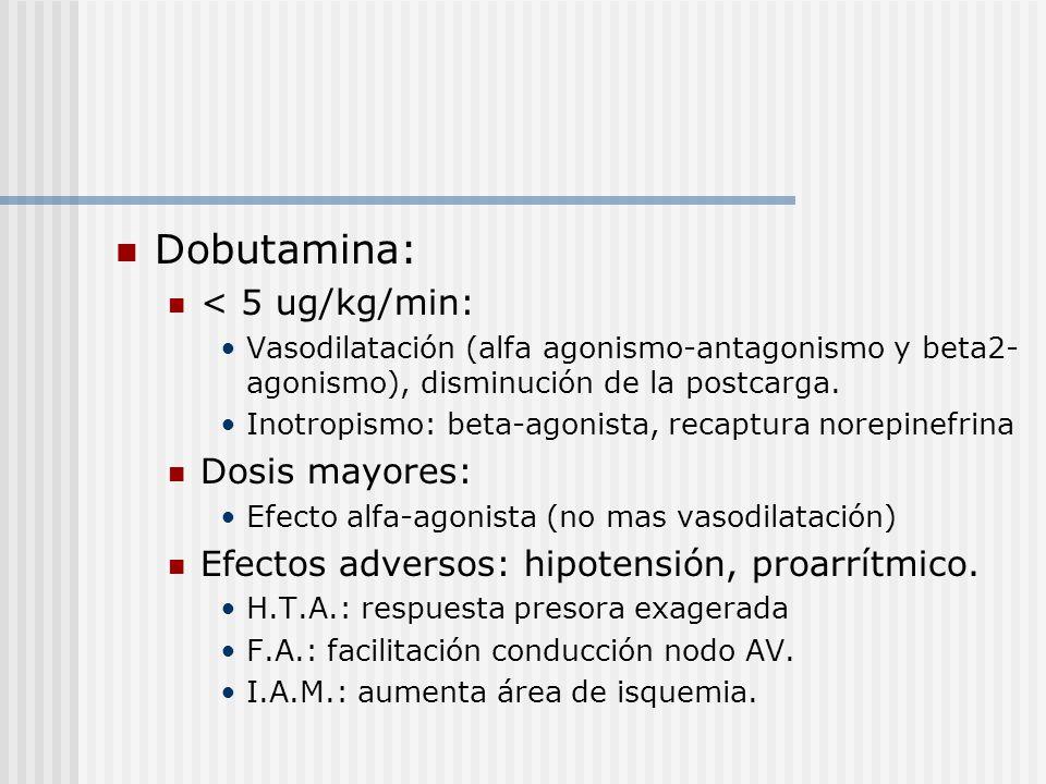 Dobutamina: < 5 ug/kg/min: Vasodilatación (alfa agonismo-antagonismo y beta2- agonismo), disminución de la postcarga. Inotropismo: beta-agonista, reca