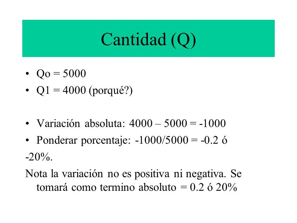 Cantidad (Q) Qo = 5000 Q1 = 4000 (porqué?) Variación absoluta: 4000 – 5000 = -1000 Ponderar porcentaje: -1000/5000 = -0.2 ó -20%. Nota la variación no