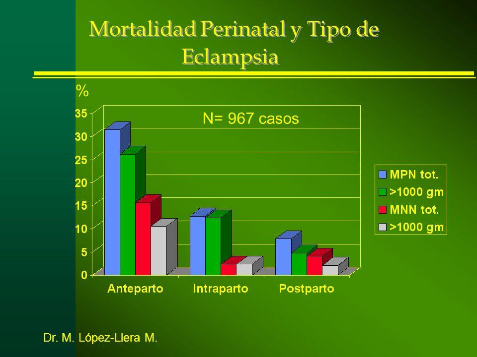 Mortalidad Perinatal y Tipo de Eclampsia N= 967 casos % Dr. M. López-Llera M.