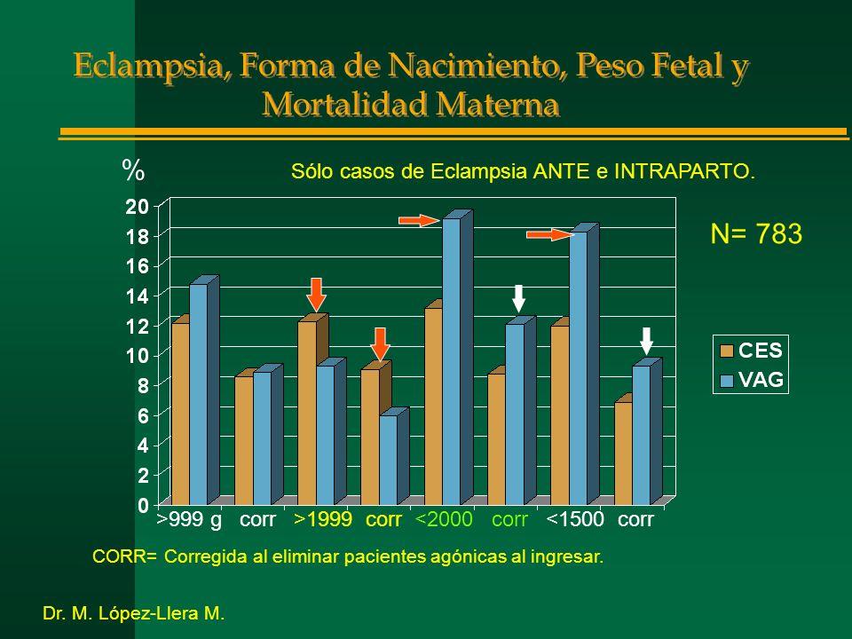 Eclampsia, Forma de Nacimiento, Peso Fetal y Mortalidad Materna CORR= Corregida al eliminar pacientes agónicas al ingresar.