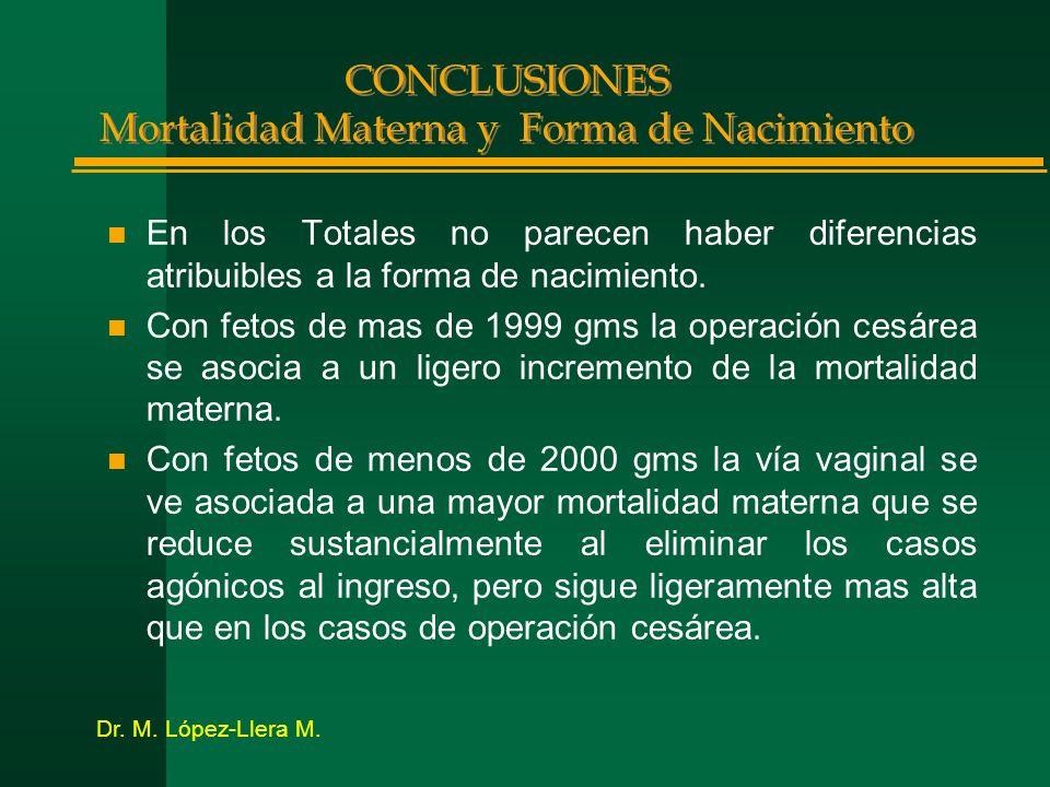CONCLUSIONES Mortalidad Materna y Forma de Nacimiento n En los Totales no parecen haber diferencias atribuibles a la forma de nacimiento. n Con fetos