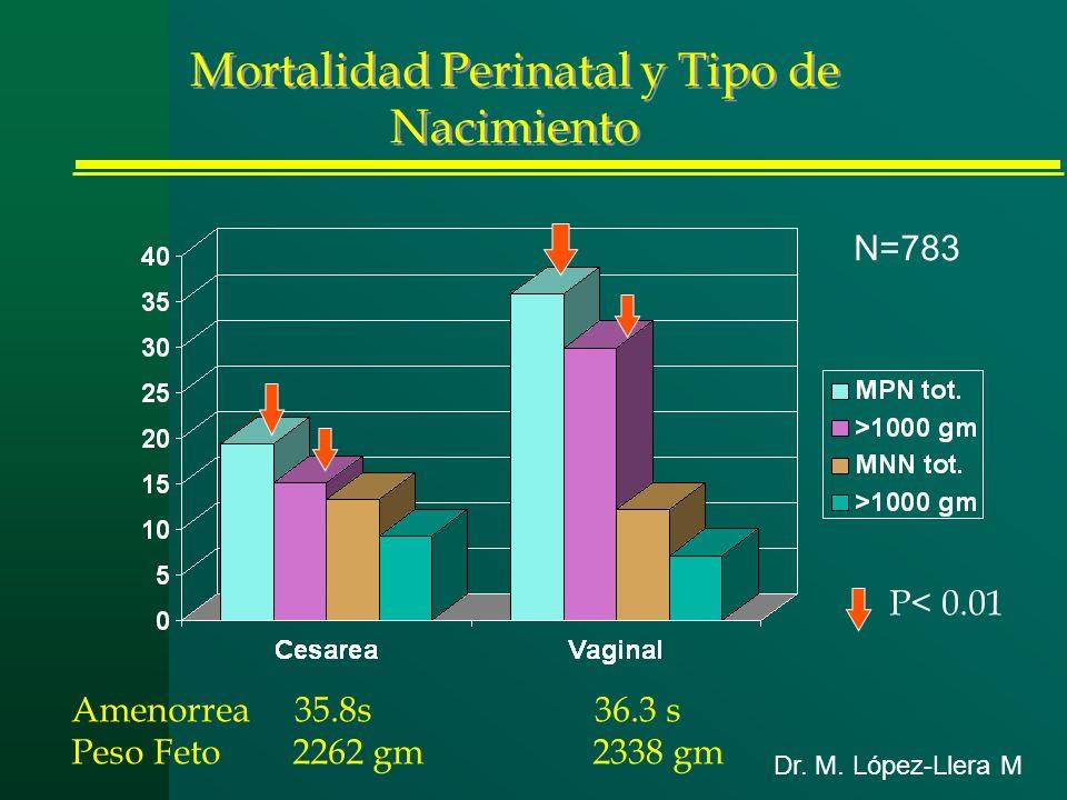 Mortalidad Perinatal y Tipo de Nacimiento Amenorrea 35.8s 36.3 s Peso Feto 2262 gm 2338 gm P< 0.01 Dr. M. López-Llera M N=783