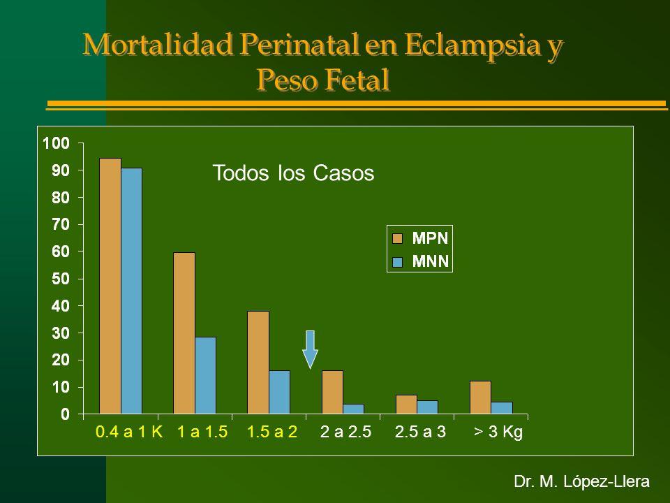Mortalidad Perinatal en Eclampsia y Peso Fetal 0.4 a 1 K 1 a 1.5 1.5 a 2 2 a 2.5 2.5 a 3 > 3 Kg Todos los Casos Dr. M. López-Llera