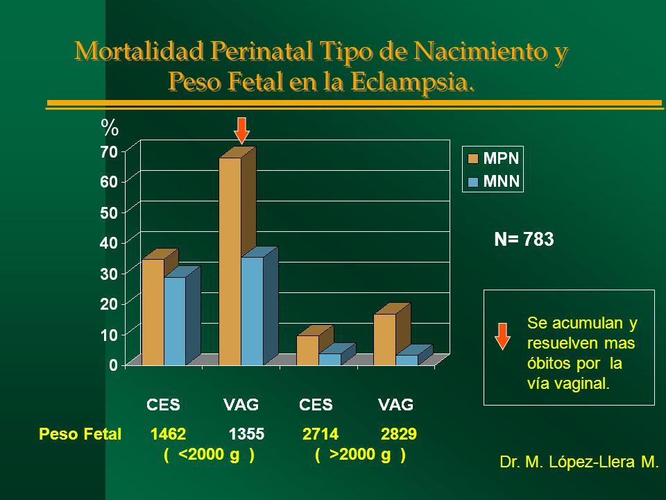Mortalidad Perinatal Tipo de Nacimiento y Peso Fetal en la Eclampsia. Peso Fetal 1462 1355 2714 2829 ( 2000 g ) % N= 783 Dr. M. López-Llera M. Se acum
