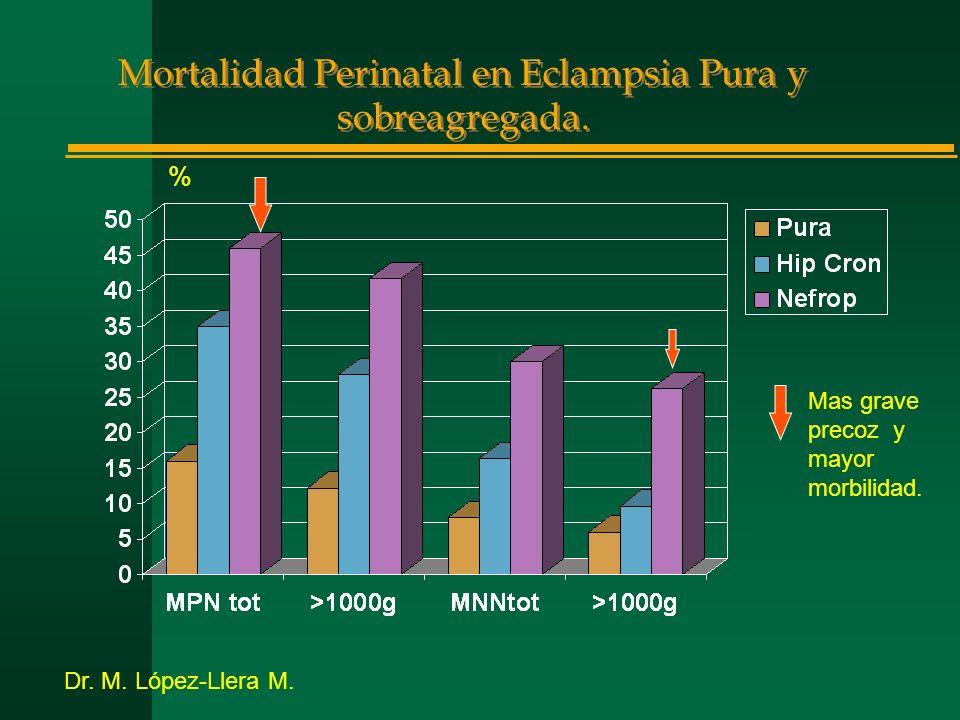 Mortalidad Perinatal en Eclampsia Pura y sobreagregada. % Dr. M. López-Llera M. Mas grave precoz y mayor morbilidad.