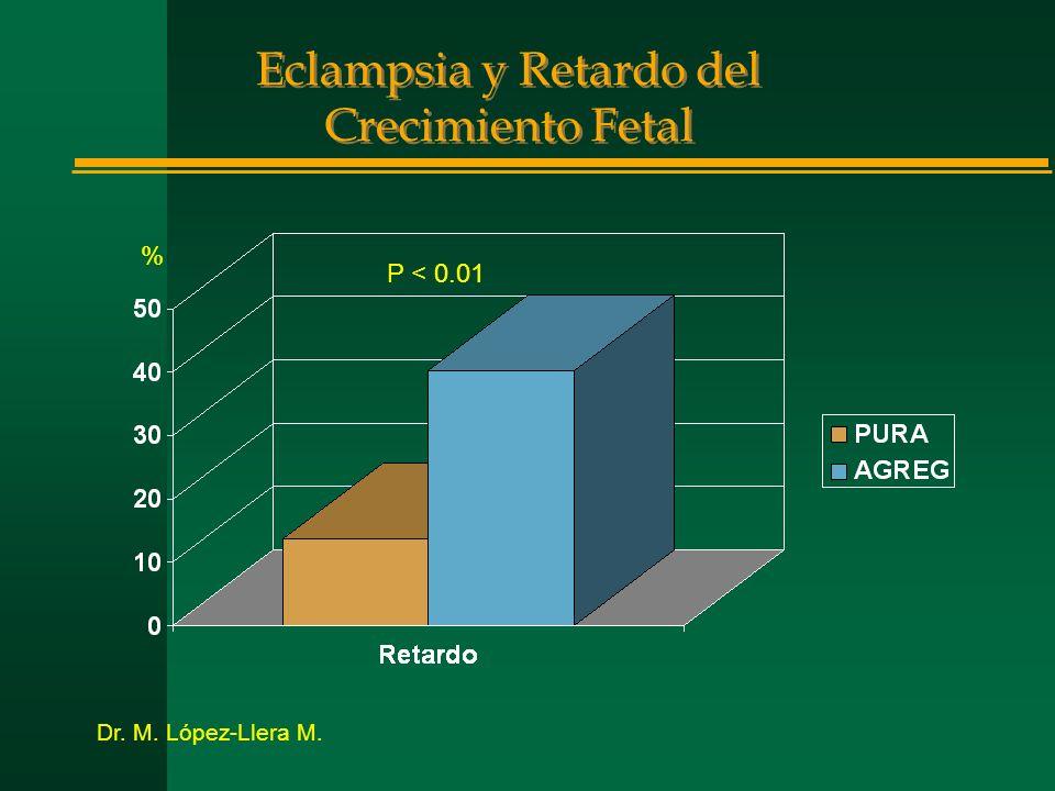Eclampsia y Retardo del Crecimiento Fetal % P < 0.01 Dr. M. López-Llera M.