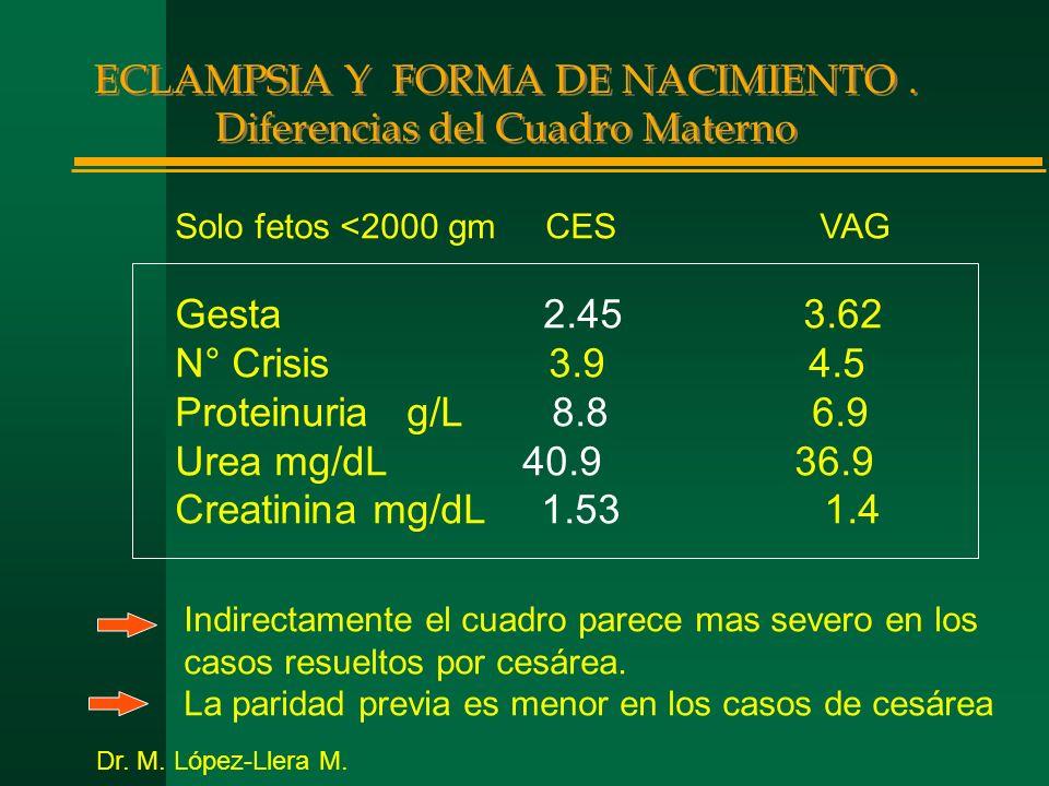 ECLAMPSIA Y FORMA DE NACIMIENTO. Diferencias del Cuadro Materno Solo fetos <2000 gm CES VAG Gesta 2.45 3.62 N° Crisis 3.9 4.5 Proteinuria g/L 8.8 6.9