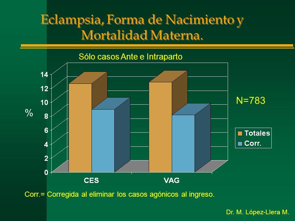 Eclampsia, Forma de Nacimiento y Mortalidad Materna. N=783 Sólo casos Ante e Intraparto % Corr.= Corregida al eliminar los casos agónicos al ingreso.