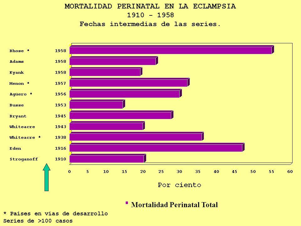 MORTALIDAD PERINATAL EN LA ECLAMPSIA 1910 - 1958 Fechas intermedias de las series. * Países en vías de desarrollo Series de >100 casos Mortalidad Peri