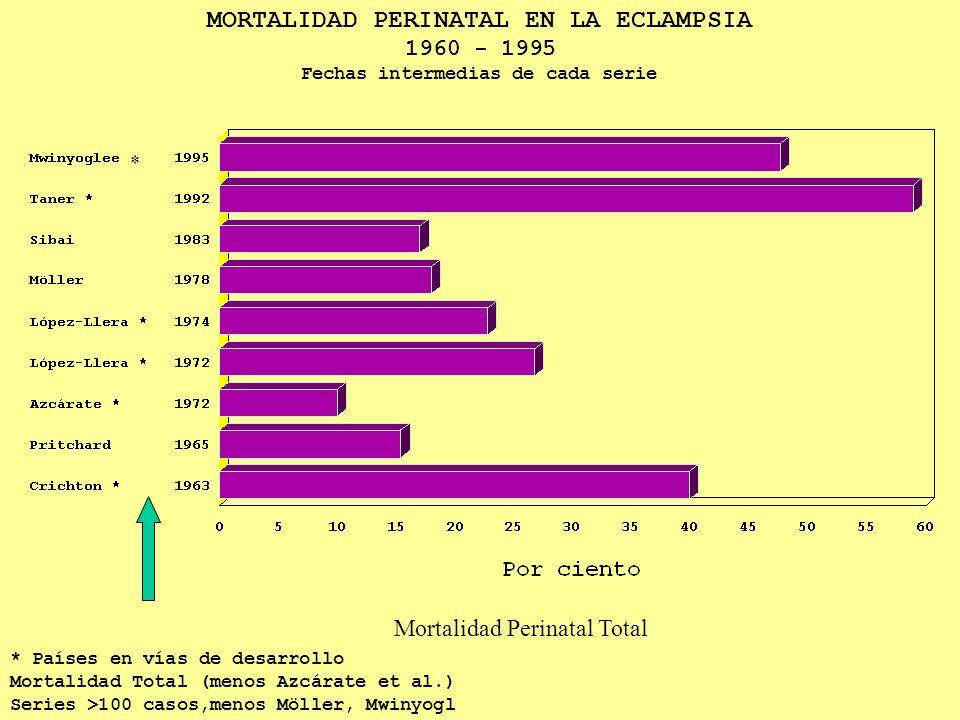 MORTALIDAD PERINATAL EN LA ECLAMPSIA 1960 - 1995 Fechas intermedias de cada serie * Países en vías de desarrollo Mortalidad Total (menos Azcárate et al.) Series >100 casos,menos Möller, Mwinyogl Mortalidad Perinatal Total *
