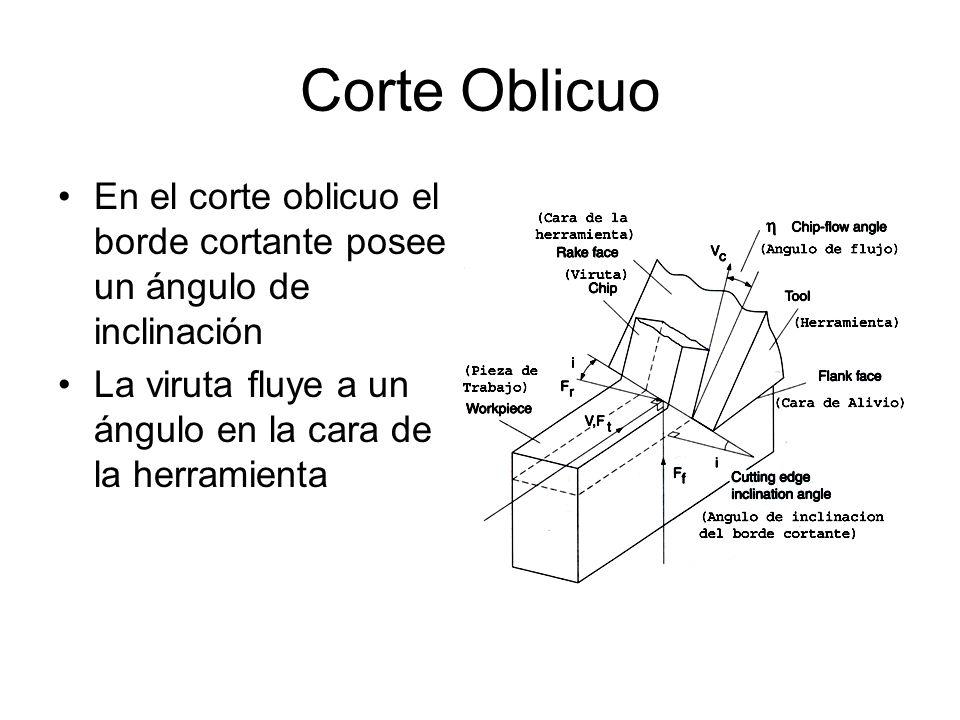 Corte Oblicuo En el corte oblicuo el borde cortante posee un ángulo de inclinación La viruta fluye a un ángulo en la cara de la herramienta
