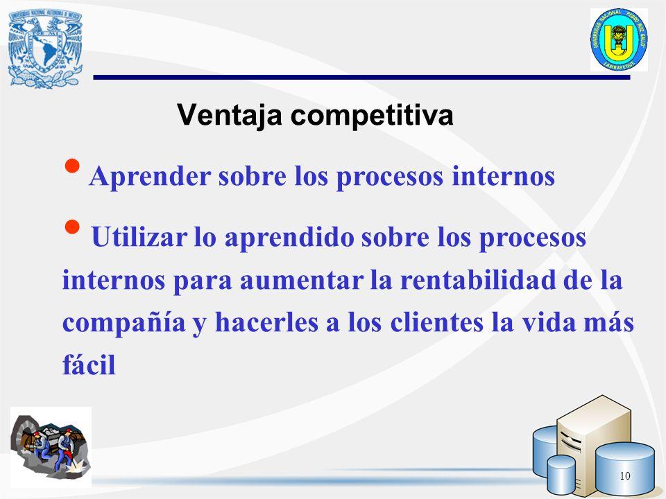 10 Ventaja competitiva Aprender sobre los procesos internos Utilizar lo aprendido sobre los procesos internos para aumentar la rentabilidad de la comp