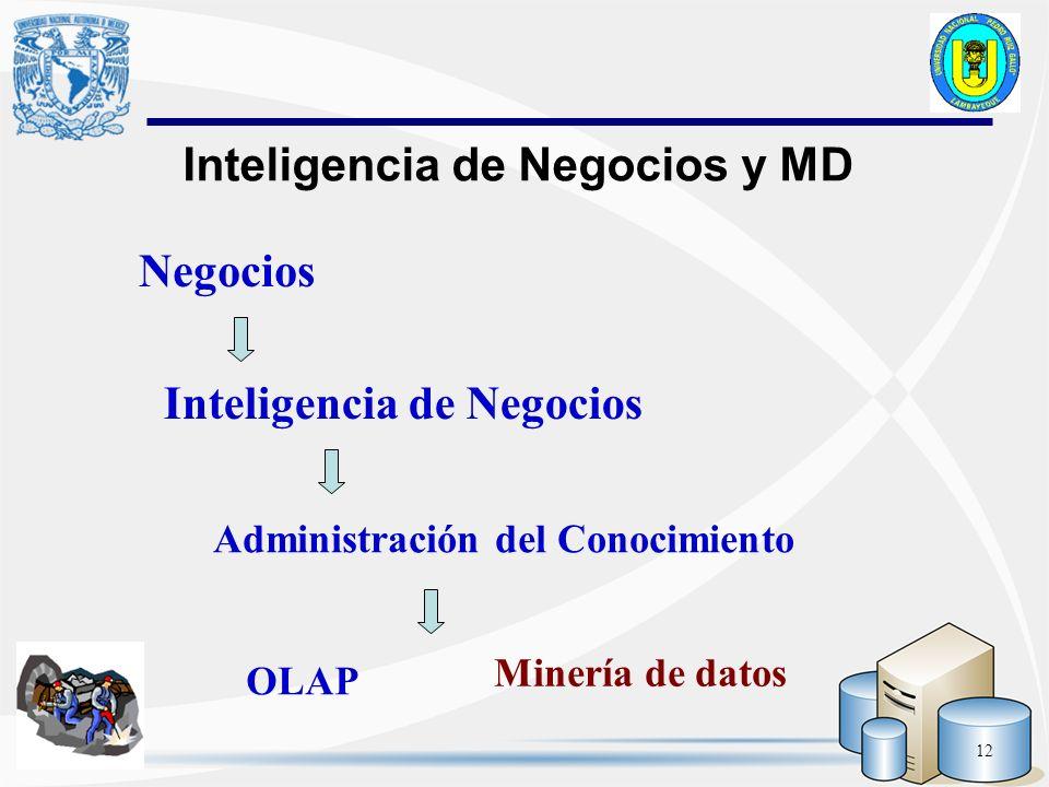 12 Inteligencia de Negocios y MD Negocios Inteligencia de Negocios Administración del Conocimiento Minería de datos OLAP