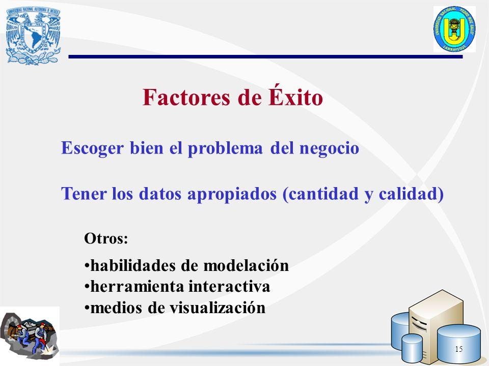 15 Escoger bien el problema del negocio Tener los datos apropiados (cantidad y calidad) Otros: habilidades de modelación herramienta interactiva medio