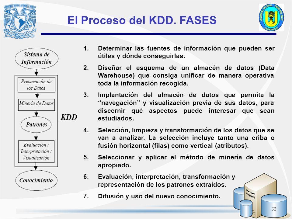 32 El Proceso del KDD. FASES 1.Determinar las fuentes de información que pueden ser útiles y dónde conseguirlas. 2. Diseñar el esquema de un almacén d