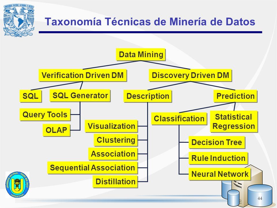 44 Taxonomía Técnicas de Minería de Datos Data Mining Discovery Driven DM Verification Driven DM SQL SQL Generator Query Tools OLAP Description Predic