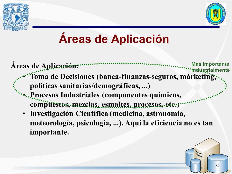 52 Áreas de Aplicación: Toma de Decisiones (banca-finanzas-seguros, márketing, políticas sanitarias/demográficas,...) Procesos Industriales (component