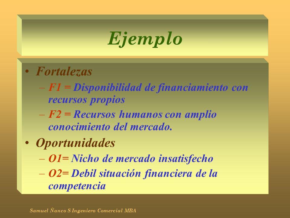 Ejemplo Fortalezas –F1 = Disponibilidad de financiamiento con recursos propios –F2 = Recursos humanos con amplio conocimiento del mercado. Oportunidad