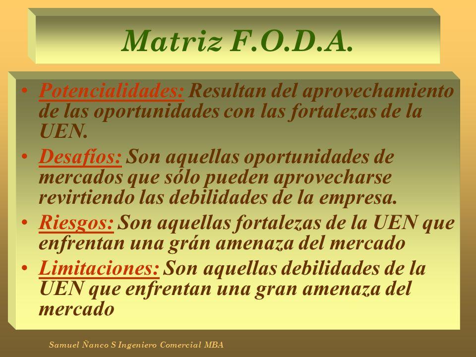Matriz F.O.D.A. Potencialidades: Resultan del aprovechamiento de las oportunidades con las fortalezas de la UEN. Desafíos: Son aquellas oportunidades