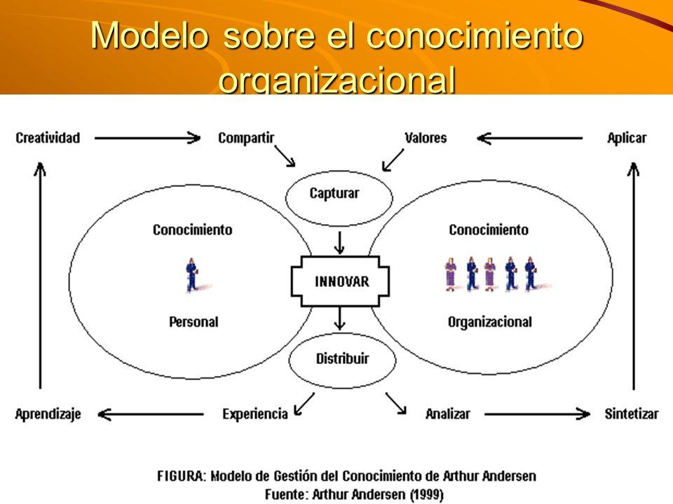 M. Sc. Iván E. Salvador isalvador22@gmail.com Modelo sobre el conocimiento organizacional