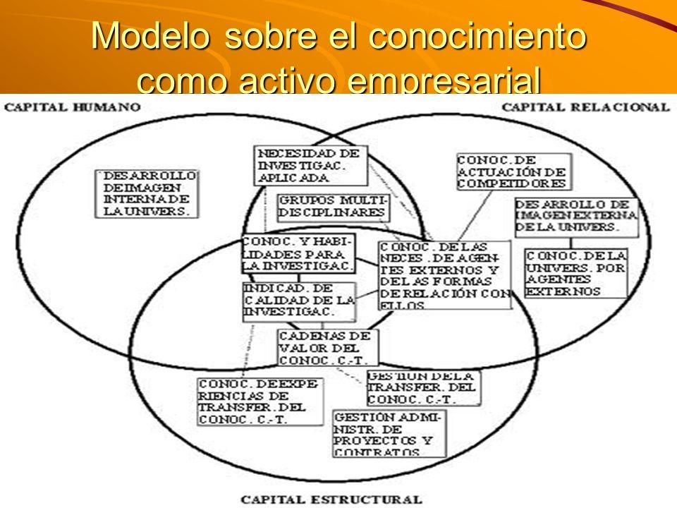 M. Sc. Iván E. Salvador isalvador22@gmail.com Modelo sobre el conocimiento como activo empresarial