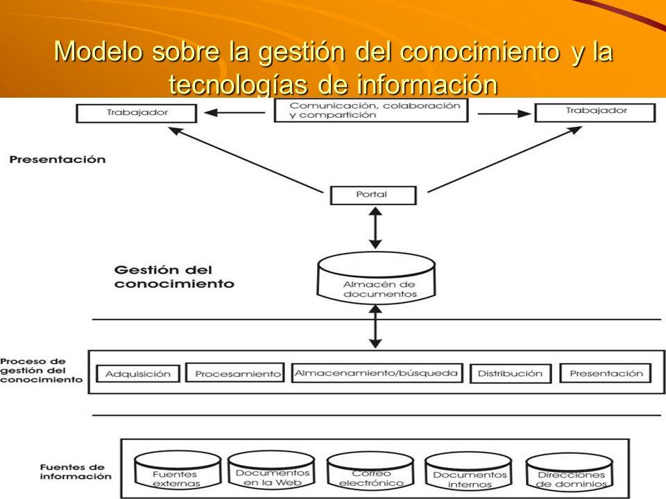 M. Sc. Iván E. Salvador isalvador22@gmail.com Modelo sobre la gestión del conocimiento y la tecnologías de información