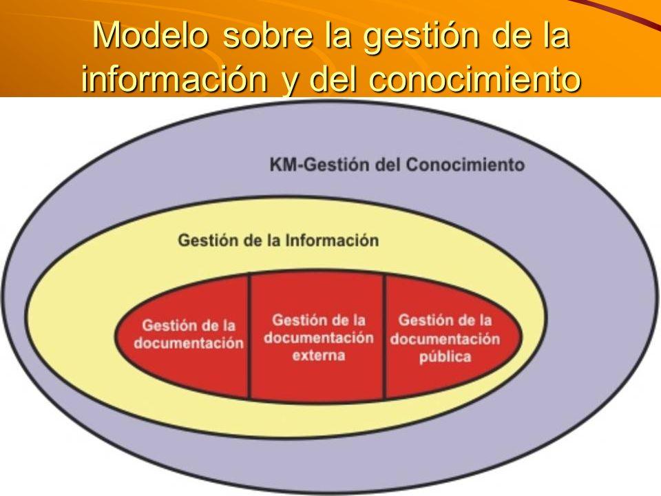 M. Sc. Iván E. Salvador isalvador22@gmail.com Modelo sobre la gestión de la información y del conocimiento
