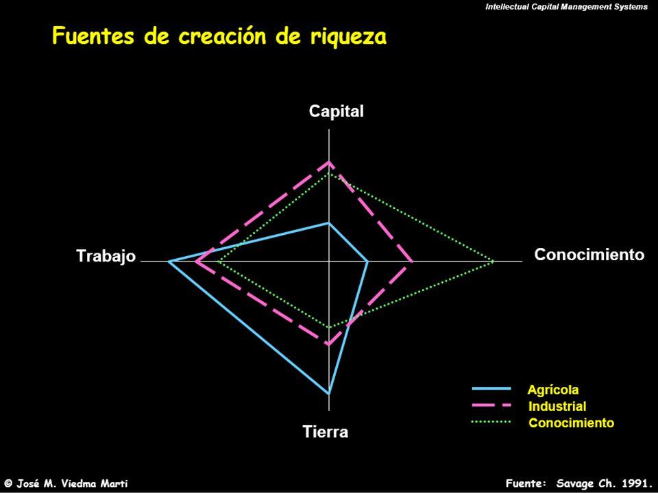 M. Sc. Iván E. Salvador isalvador22@gmail.com Modelo sobre gestión del conocimiento como activo