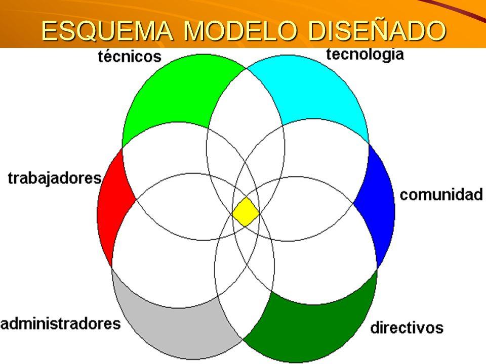 M. Sc. Iván E. Salvador isalvador22@gmail.com ESQUEMA MODELO DISEÑADO