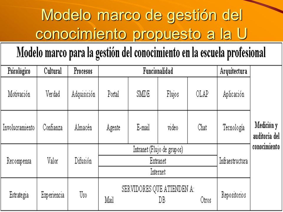 M. Sc. Iván E. Salvador isalvador22@gmail.com Modelo marco de gestión del conocimiento propuesto a la U