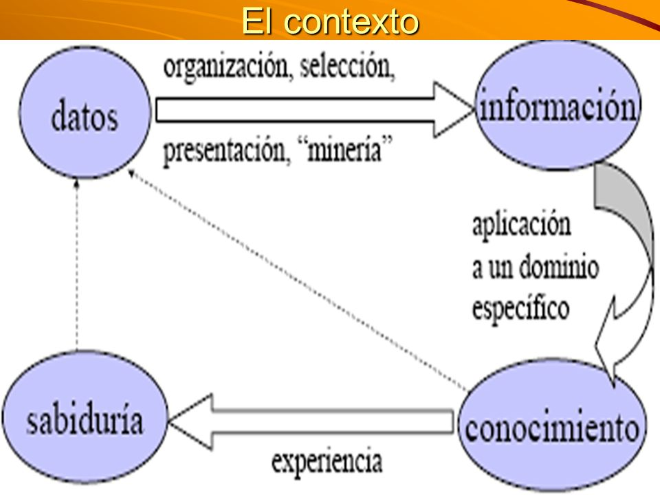M. Sc. Iván E. Salvador isalvador22@gmail.com El contexto