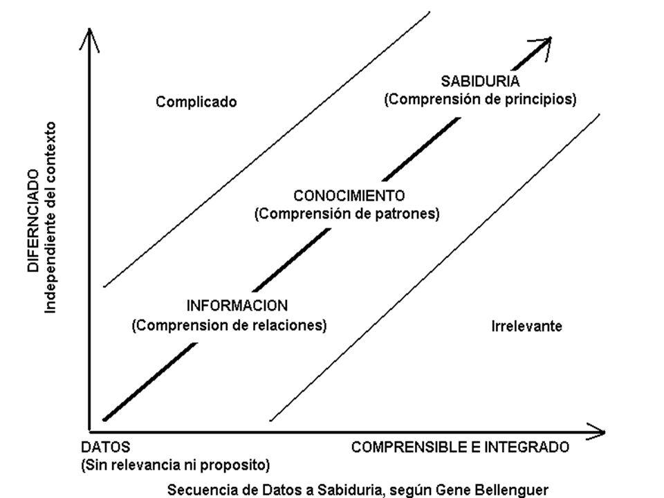 Referencias bibliograficas Platón: Teoría del conocimiento http://www.boulesis.com/didactica/apuntes/?a=185&p=3 http://www.boulesis.com/didactica/apuntes/?a=185&p=3 Diagnóstico del proceso de I+D y su transferencia en universidades: una aproximación basada en el conocimiento http://www.madrimasd.org/revista/revista29/tribuna/tribuna1.asp http://www.madrimasd.org/revista/revista29/tribuna/tribuna1.asp Gestión del conocimiento.