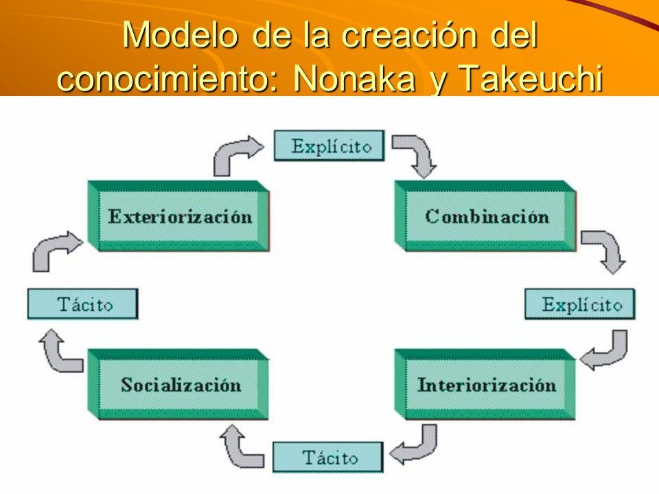 M. Sc. Iván E. Salvador isalvador22@gmail.com Modelo de la creación del conocimiento: Nonaka y Takeuchi