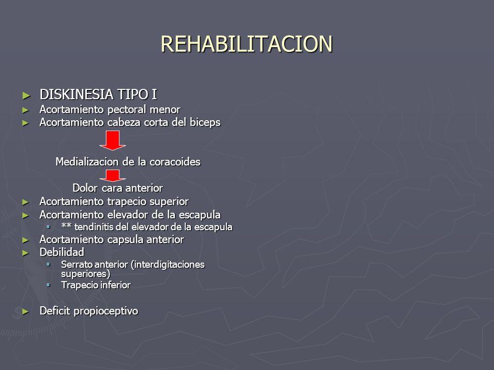 REHABILITACION DISKINESIA TIPO I DISKINESIA TIPO I Acortamiento pectoral menor Acortamiento pectoral menor Acortamiento cabeza corta del biceps Acorta