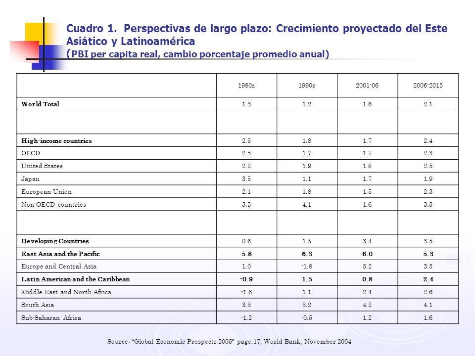 Cuadro 1. Perspectivas de largo plazo: Crecimiento proyectado del Este Asiático y Latinoamérica ( PBI per capita real, cambio porcentaje promedio anua