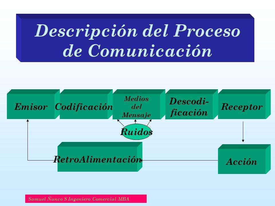 Descripción del Proceso de Comunicación Samuel Ñanco S Ingeniero Comercial MBA EmisorCodificación Descodi- ficación Medios del Mensaje Receptor Acción