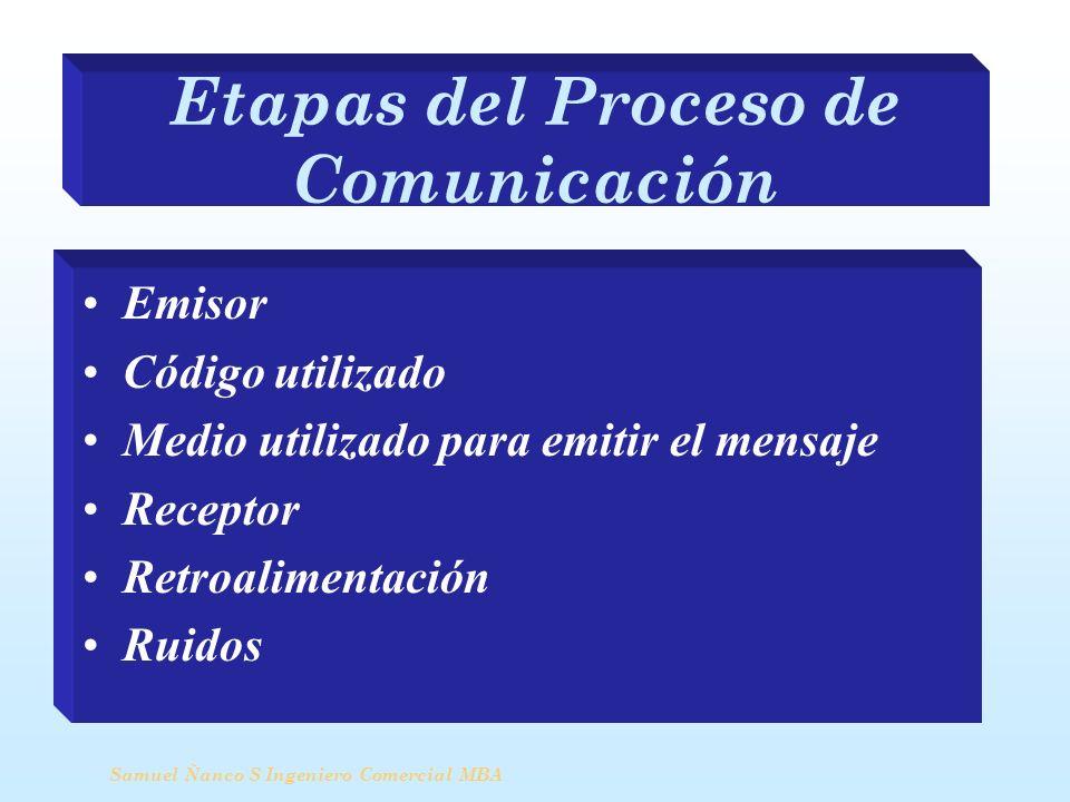 Etapas del Proceso de Comunicación Emisor Código utilizado Medio utilizado para emitir el mensaje Receptor Retroalimentación Ruidos Samuel Ñanco S Ing
