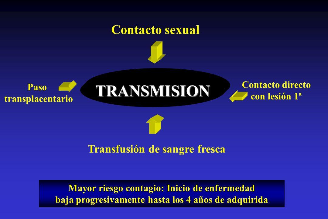 Contacto sexual TRANSMISION Contacto directo con lesión 1ª Paso transplacentario Transfusión de sangre fresca Mayor riesgo contagio: Inicio de enferme