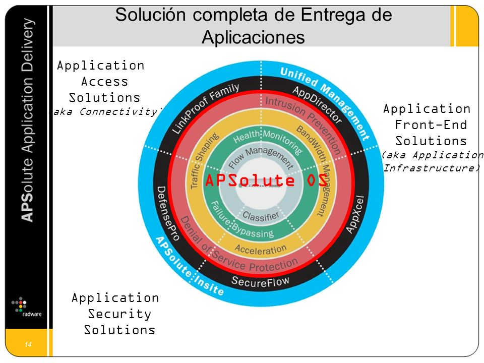14 Solución completa de Entrega de Aplicaciones Application Front-End Solutions (aka Application Infrastructure) Application Access Solutions (aka Connectivity) Application Security Solutions APSolute OS