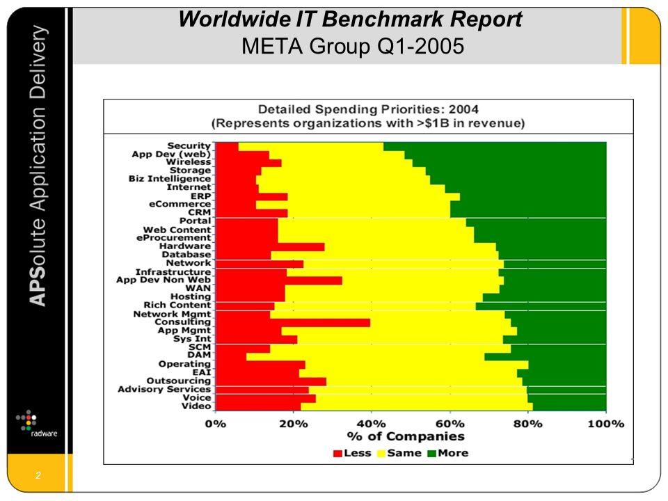 2 Worldwide IT Benchmark Report META Group Q1-2005