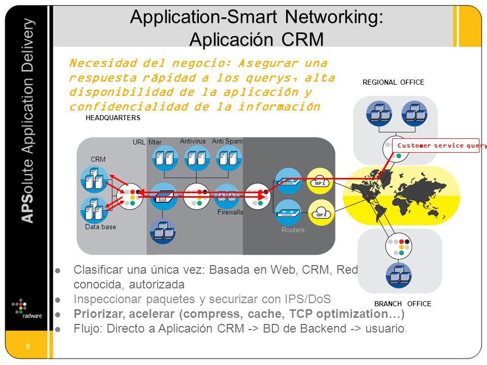 10 REGIONAL OFFICE BRANCH OFFICE Firewalls Antivirus Web, Email, CRM, ERP HEADQUARTERS Routers Anti Spam URL filter Incoming Email Necesidad de Negocio: entrega de emails limpios a tiempo Clasificar una única vez: SMTP, originado en una red externa Inspeccionar paquetes & securizar con IPS/DoS Priorizar y asegurar disponibilidad (BM, load balancing) Flujo: Directo a Anti-spam -> Anti-Virus ->email servers->usuarios Application-Smart Networking: Aplicación SMTP eMail